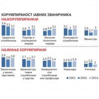 Više od četvrtine građana prošle godine dalo mito