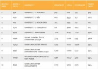 TOP 10: Španski institut je rangirao sve svetske univerzitete, evo kako je prošla Srbija